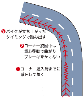 コーナー時の3つの基本スキル