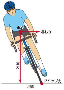 コーナー時の遠心力と重力の関係