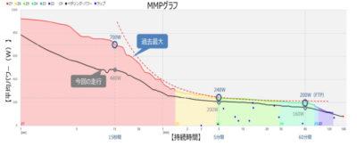 MMPグラフのイメージ