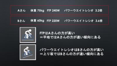 FTPでの「パワー」と「パワーウエイトレシオ」による走力の違い