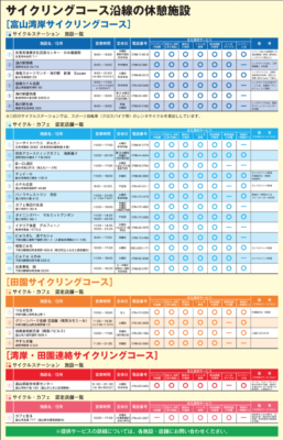 富山県のサイクリングコース沿線の休憩スポットと主なサービス一覧