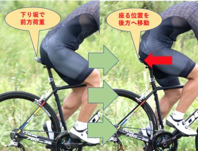 左:下り坂で前方荷重、右:座る位置を後方へ移動