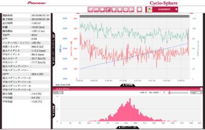 データ解析ソフト「シクロスフィア」