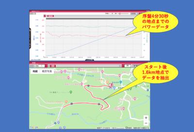 乗鞍ヒルクライム 測定データと地図がリンクするため、細かなレース展開の振り返りができる
