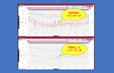 シクロスフィア・上:1秒平均のパワーデータ、下:平滑化したパワーデータ