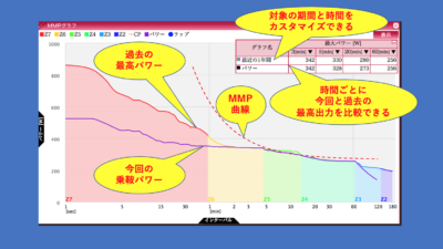 乗鞍ヒルクライム MMPグラフ