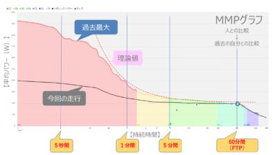 MMPグラフ